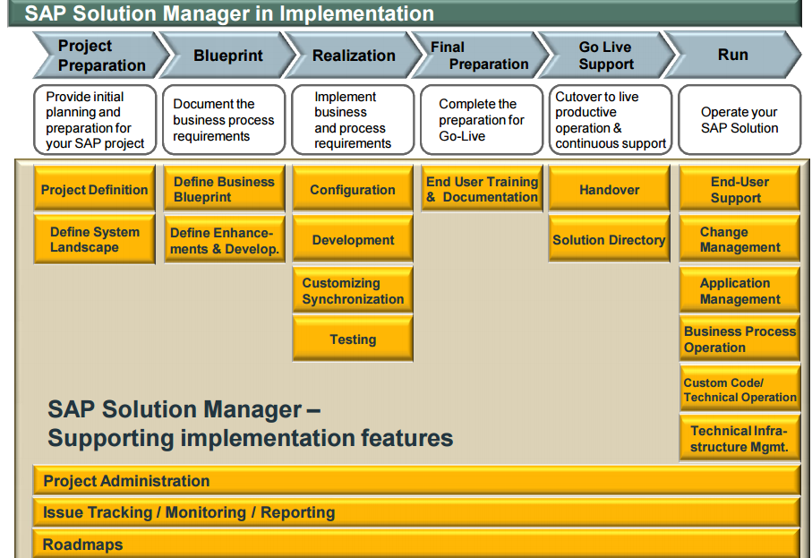 Sap b one hana this implementation guide will use the asap framework as a guideline for sap business one implementations and apply asap concepts and information were malvernweather Image collections